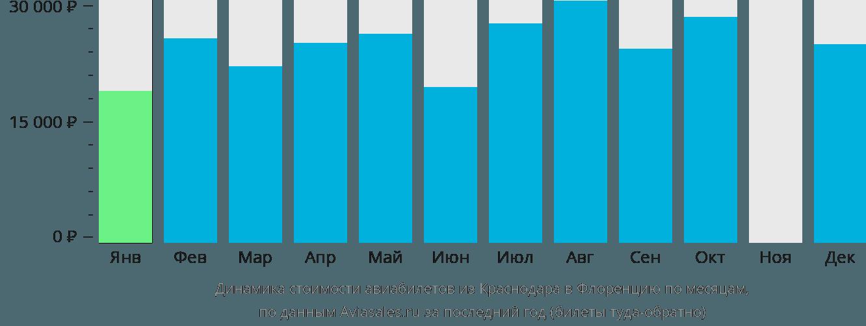 Динамика стоимости авиабилетов из Краснодара в Флоренцию по месяцам