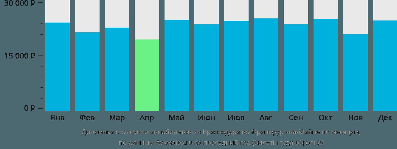 Динамика стоимости авиабилетов из Краснодара во Франкфурт-на-Майне по месяцам
