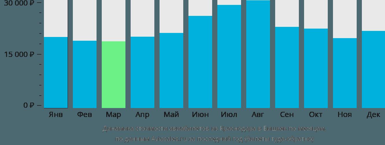 Динамика стоимости авиабилетов из Краснодара в Бишкек по месяцам