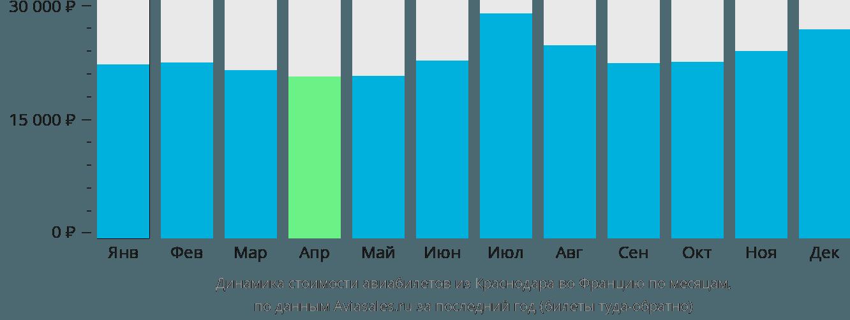 Динамика стоимости авиабилетов из Краснодара во Францию по месяцам