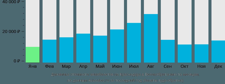 Динамика стоимости авиабилетов из Краснодара в Великобританию по месяцам