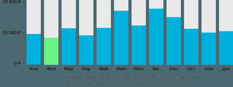 Динамика стоимости авиабилетов из Краснодара в Магадан по месяцам