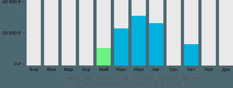 Динамика стоимости авиабилетов из Краснодара в Геленджик по месяцам