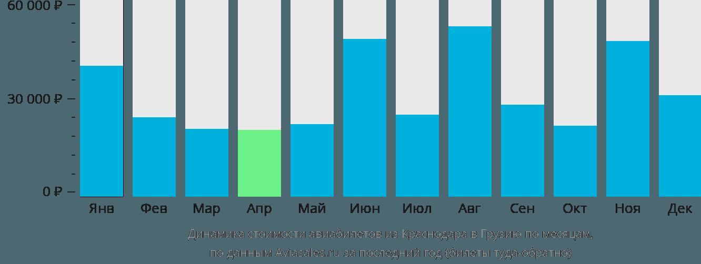 Динамика стоимости авиабилетов из Краснодара в Грузию по месяцам