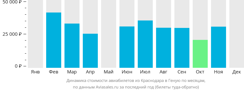 Динамика стоимости авиабилетов из Краснодара в Геную по месяцам