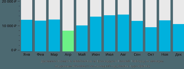 Динамика стоимости авиабилетов из Краснодара в Нижний Новгород по месяцам