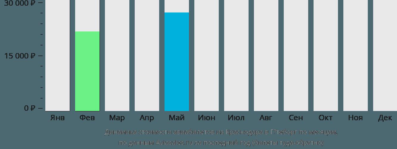 Динамика стоимости авиабилетов из Краснодара в Гётеборг по месяцам