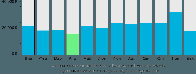 Динамика стоимости авиабилетов из Краснодара в Грецию по месяцам