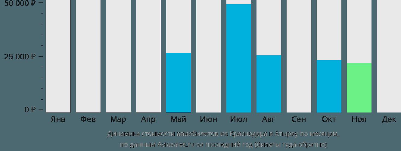 Динамика стоимости авиабилетов из Краснодара в Атырау по месяцам