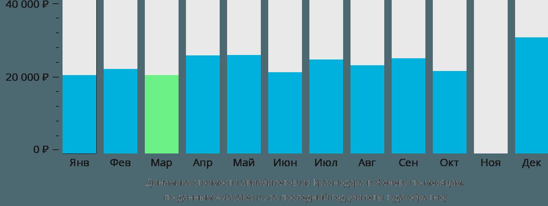 Динамика стоимости авиабилетов из Краснодара в Женеву по месяцам