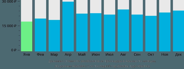 Динамика стоимости авиабилетов из Краснодара в Аланию по месяцам