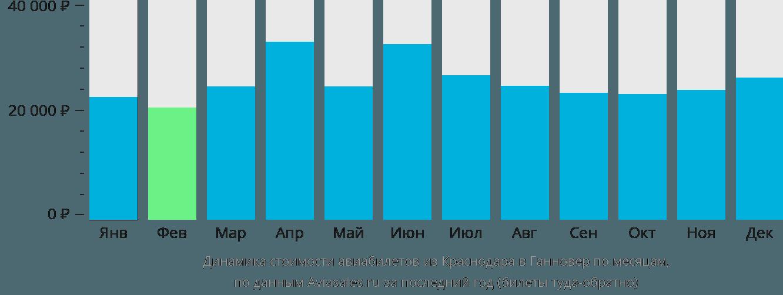 Динамика стоимости авиабилетов из Краснодара в Ганновер по месяцам