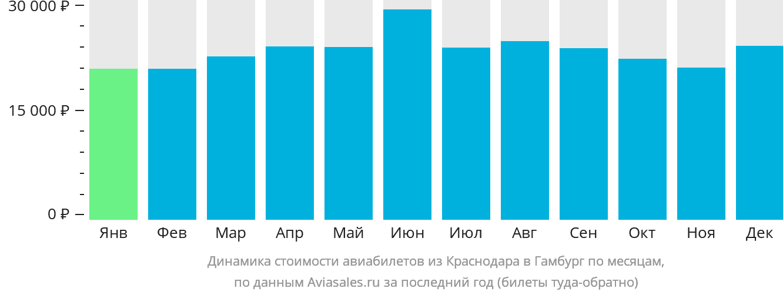 Динамика стоимости авиабилетов из Краснодара в Гамбург по месяцам