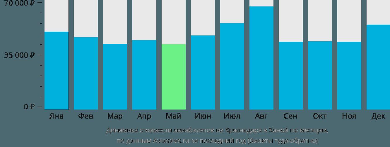 Динамика стоимости авиабилетов из Краснодара в Ханой по месяцам