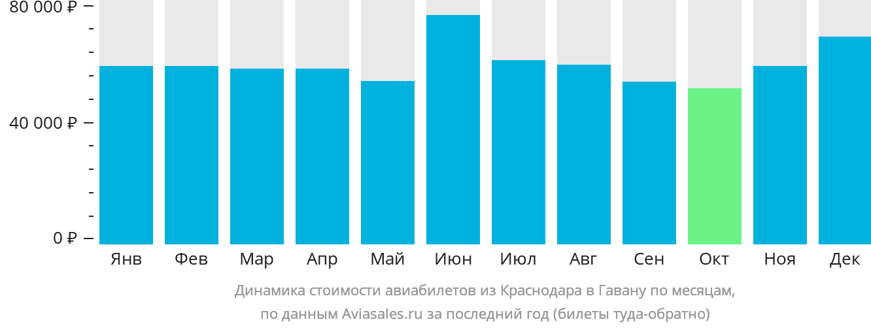 Динамика стоимости авиабилетов из Краснодара в Гавану по месяцам