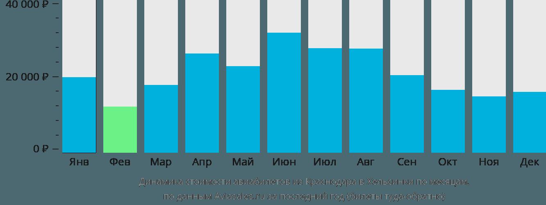 Динамика стоимости авиабилетов из Краснодара в Хельсинки по месяцам