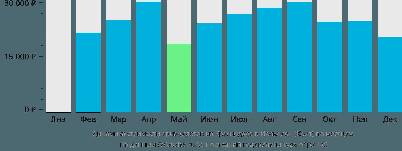 Динамика стоимости авиабилетов из Краснодара в Ираклион (Крит) по месяцам