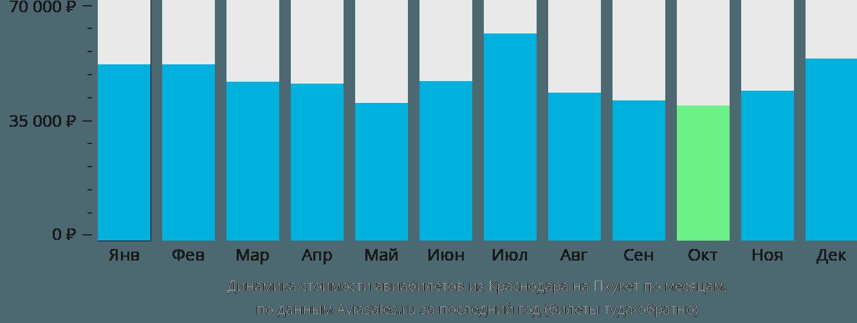 Динамика стоимости авиабилетов из Краснодара на Пхукет по месяцам