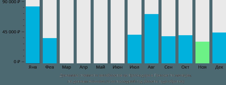 Динамика стоимости авиабилетов из Краснодара в Гонконг по месяцам
