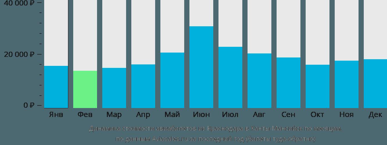 Динамика стоимости авиабилетов из Краснодара в Ханты-Мансийск по месяцам