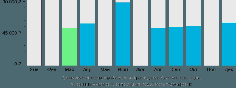 Динамика стоимости авиабилетов из Краснодара в Хьюстон по месяцам