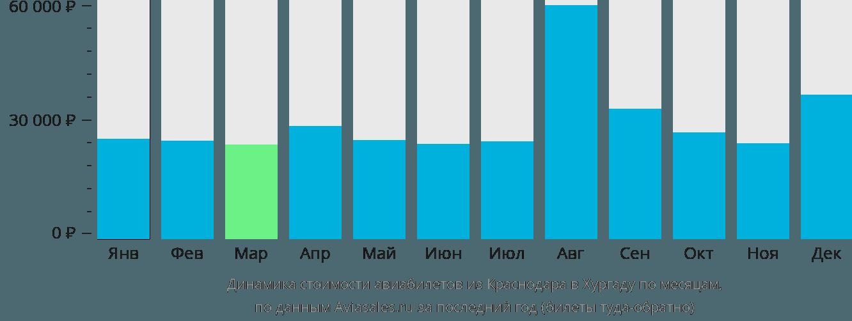 Динамика стоимости авиабилетов из Краснодара в Хургаду по месяцам
