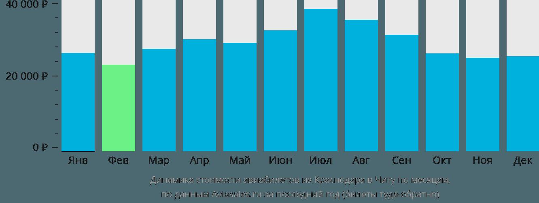 Динамика стоимости авиабилетов из Краснодара в Читу по месяцам