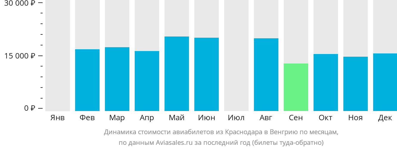 Динамика стоимости авиабилетов из Краснодара в Венгрию по месяцам