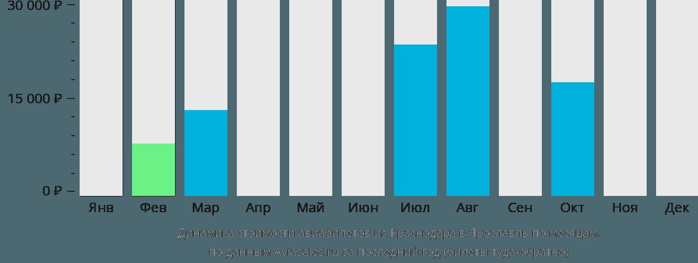 Динамика стоимости авиабилетов из Краснодара в Ярославль по месяцам