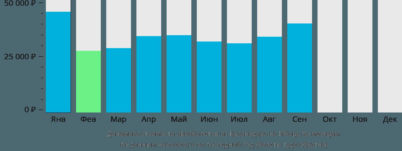Динамика стоимости авиабилетов из Краснодара на Ибицу по месяцам