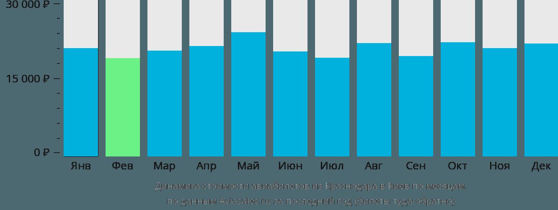 Динамика стоимости авиабилетов из Краснодара в Киев по месяцам