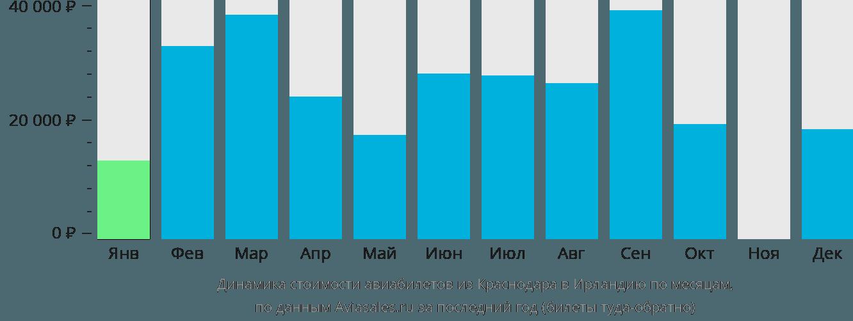 Динамика стоимости авиабилетов из Краснодара в Ирландию по месяцам