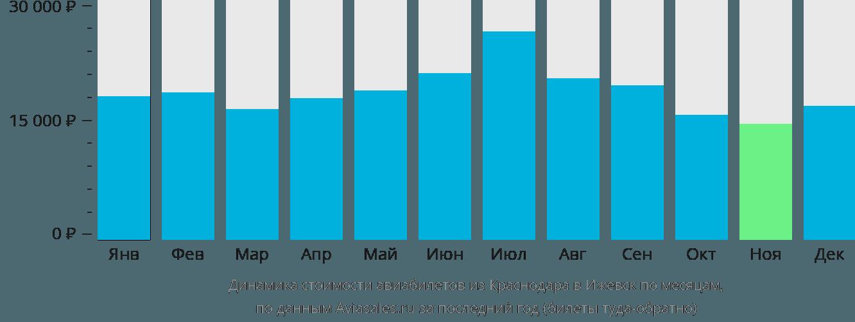 Динамика стоимости авиабилетов из Краснодара в Ижевск по месяцам