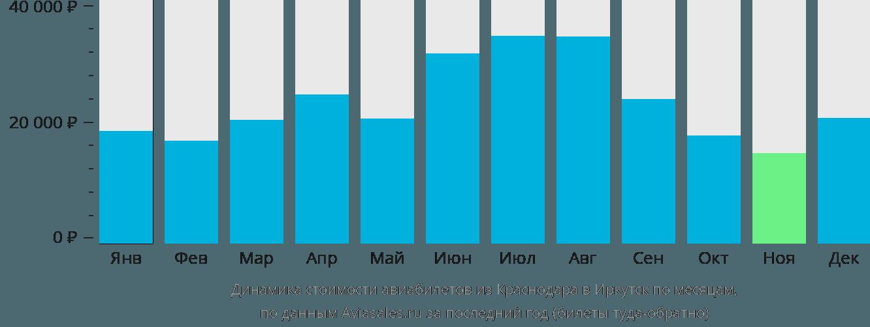 Динамика стоимости авиабилетов из Краснодара в Иркутск по месяцам