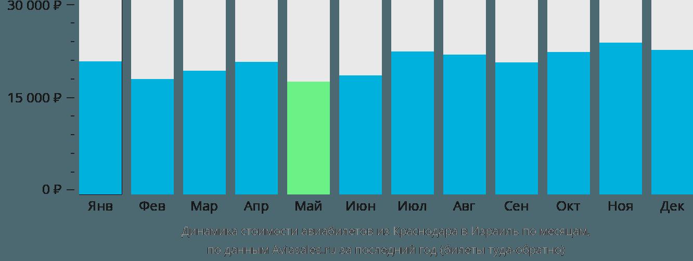 Динамика стоимости авиабилетов из Краснодара в Израиль по месяцам