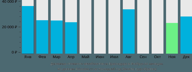 Динамика стоимости авиабилетов из Краснодара в Инсбрук по месяцам