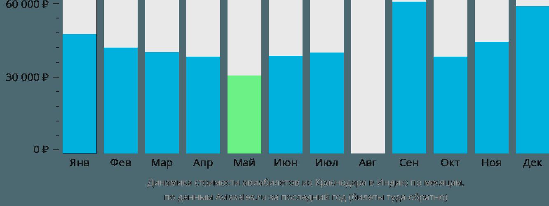 Динамика стоимости авиабилетов из Краснодара в Индию по месяцам