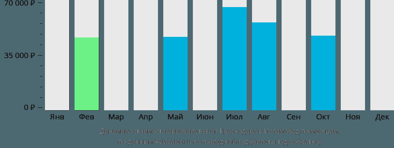 Динамика стоимости авиабилетов из Краснодара в Исламабад по месяцам