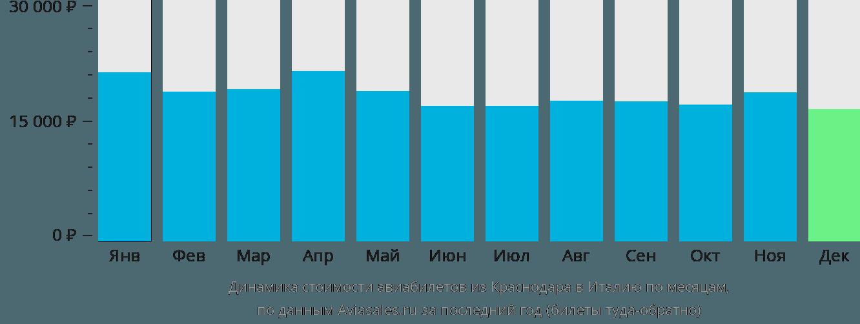 Динамика стоимости авиабилетов из Краснодара в Италию по месяцам