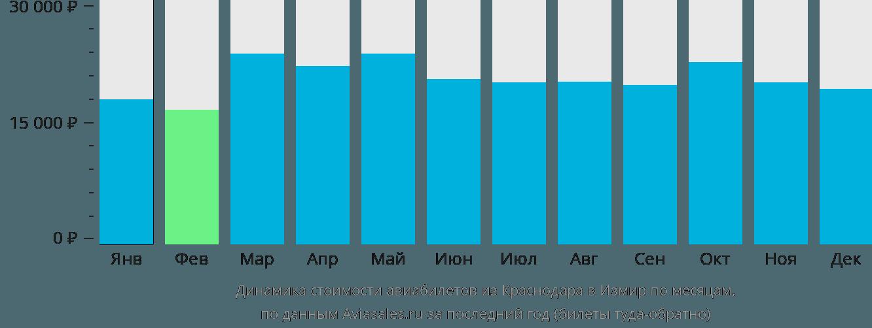 Динамика стоимости авиабилетов из Краснодара в Измир по месяцам