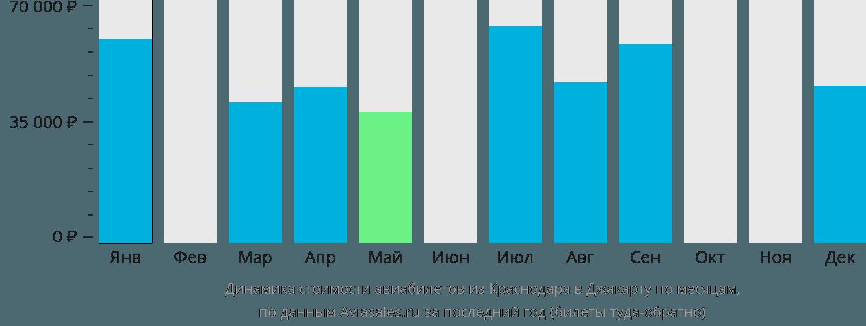 Динамика стоимости авиабилетов из Краснодара в Джакарту по месяцам