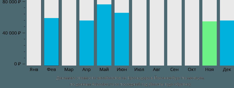 Динамика стоимости авиабилетов из Краснодара в Йоханнесбург по месяцам