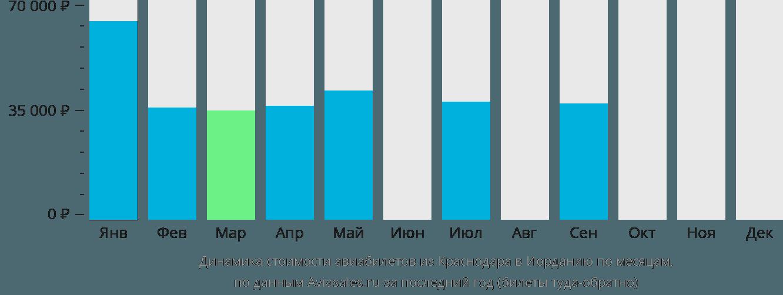 Динамика стоимости авиабилетов из Краснодара в Иорданию по месяцам