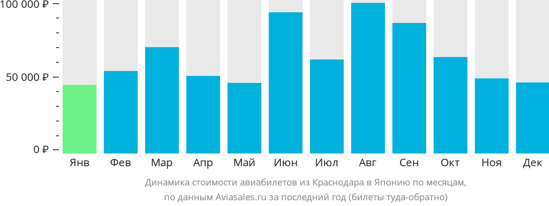 Динамика стоимости авиабилетов из Краснодара в Японию по месяцам