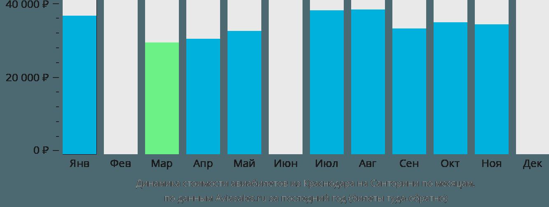 Динамика стоимости авиабилетов из Краснодара на Санторини по месяцам