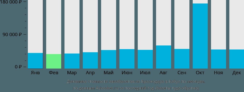 Динамика стоимости авиабилетов из Краснодара в Кабул по месяцам