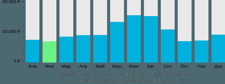 Динамика стоимости авиабилетов из Краснодара в Кемерово по месяцам