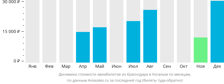 Динамика стоимости авиабилетов из Краснодара в Когалым по месяцам