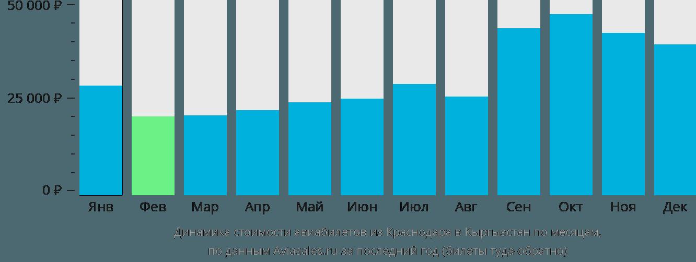 Динамика стоимости авиабилетов из Краснодара в Кыргызстан по месяцам