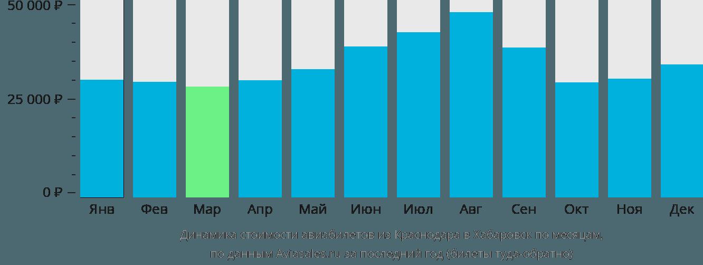 Динамика стоимости авиабилетов из Краснодара в Хабаровск по месяцам
